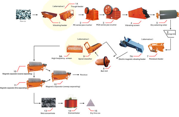 Magnetic Separation Production Line